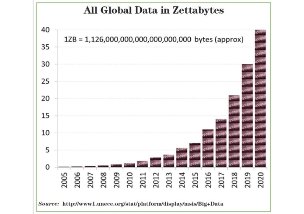 Data-usage
