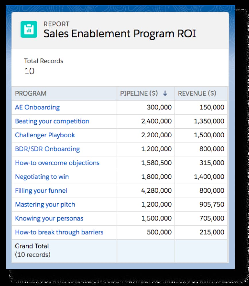 Level Jump sales enablement program