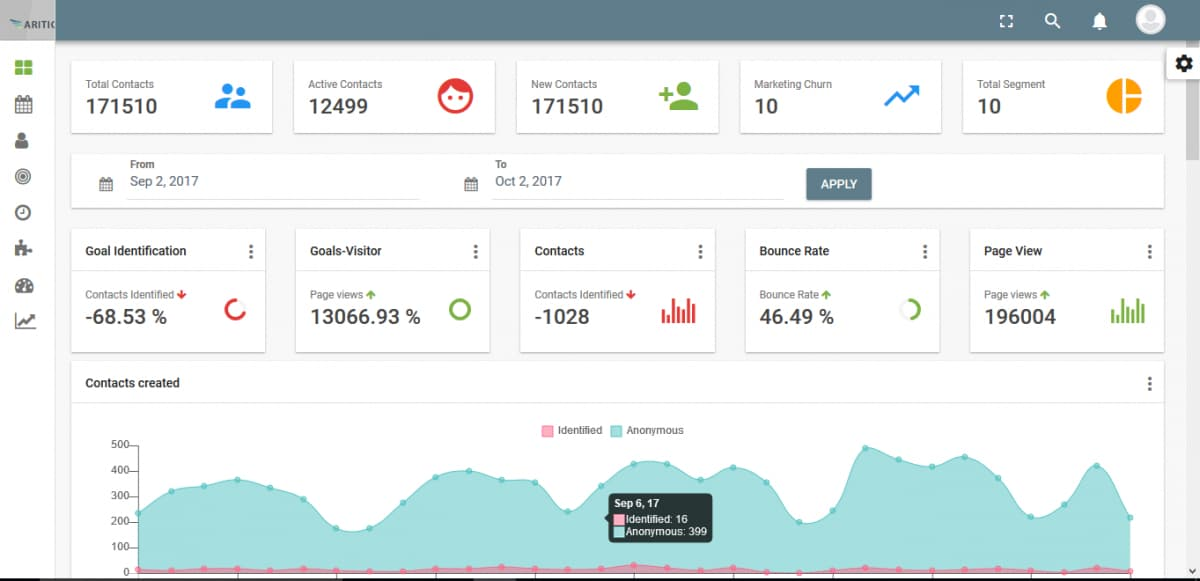 Aritic sales automation dashboard