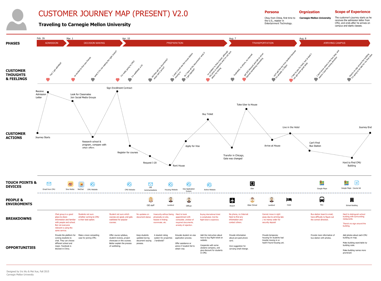 user-journey-map