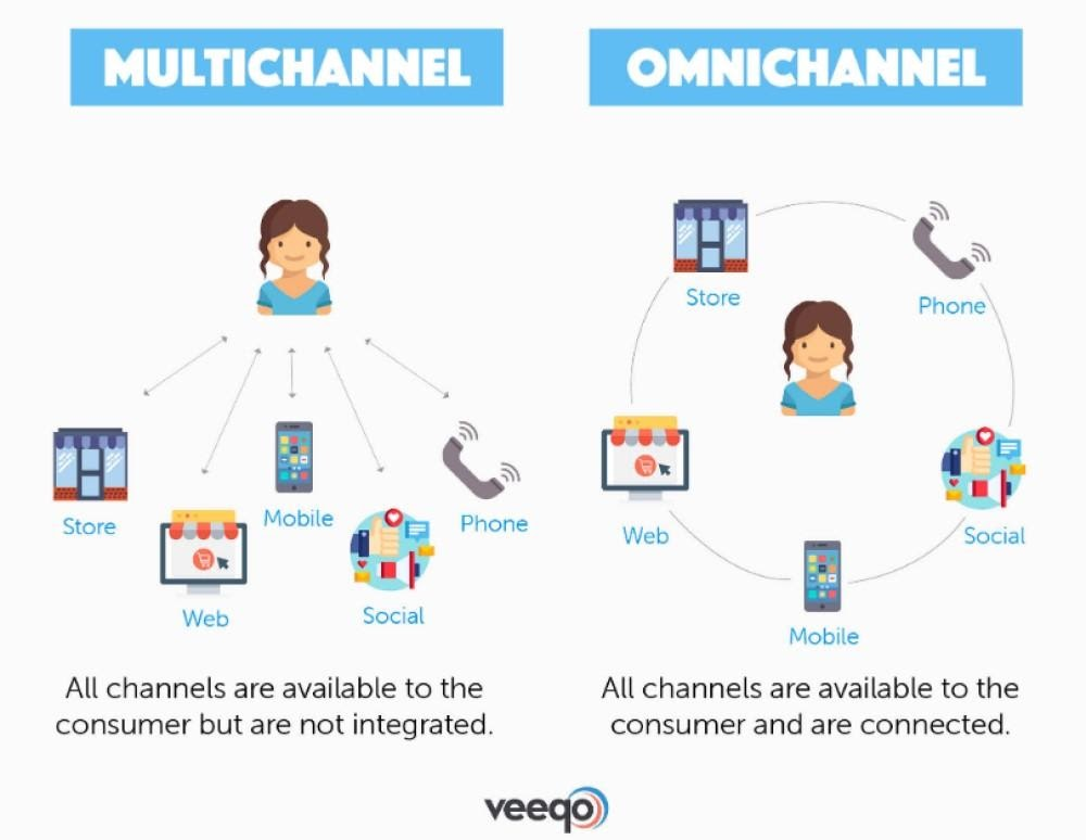 Omni-Channel-Support