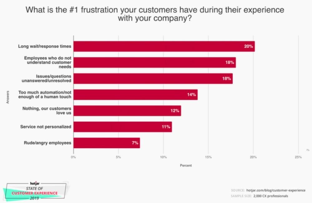 Customer-churn-reasons-2