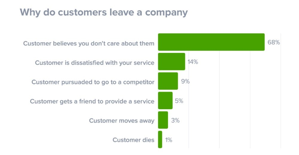Customer-churn-reasons