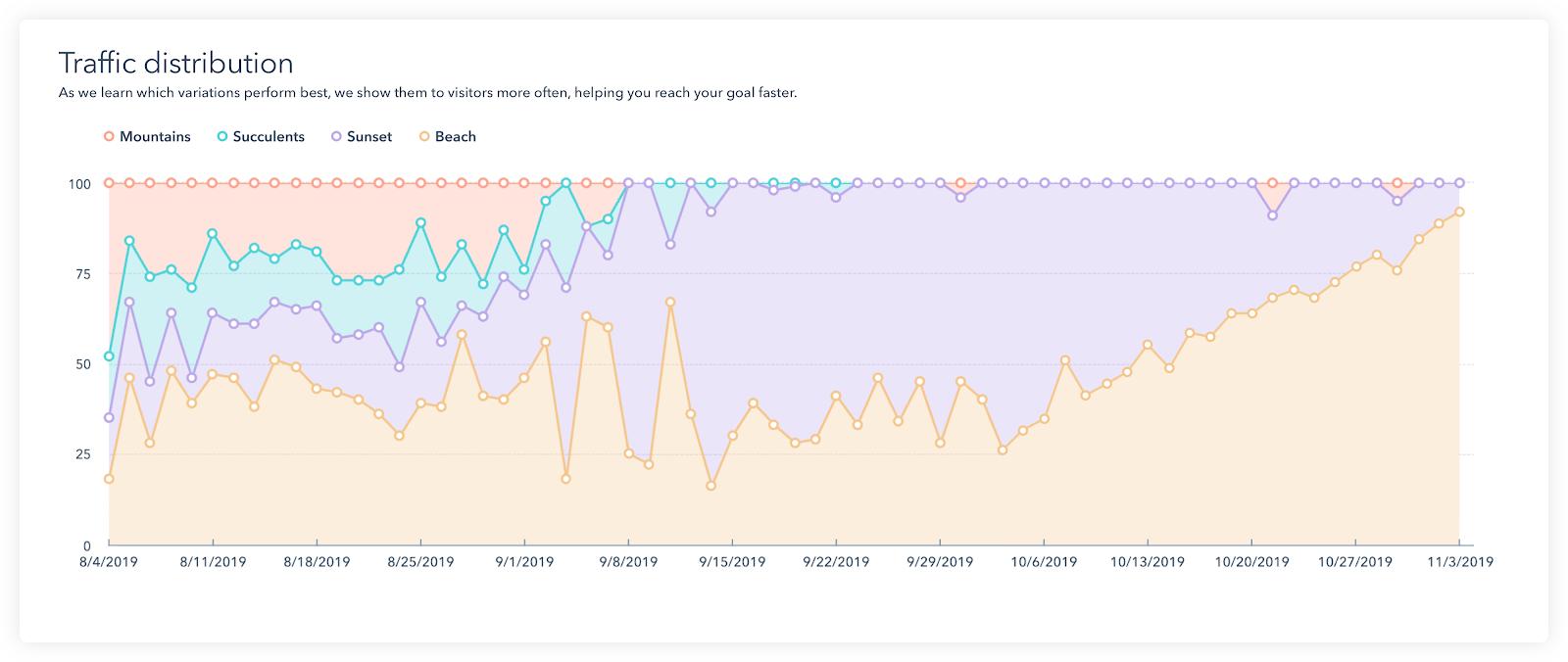 HubSpot adaptive testing tool