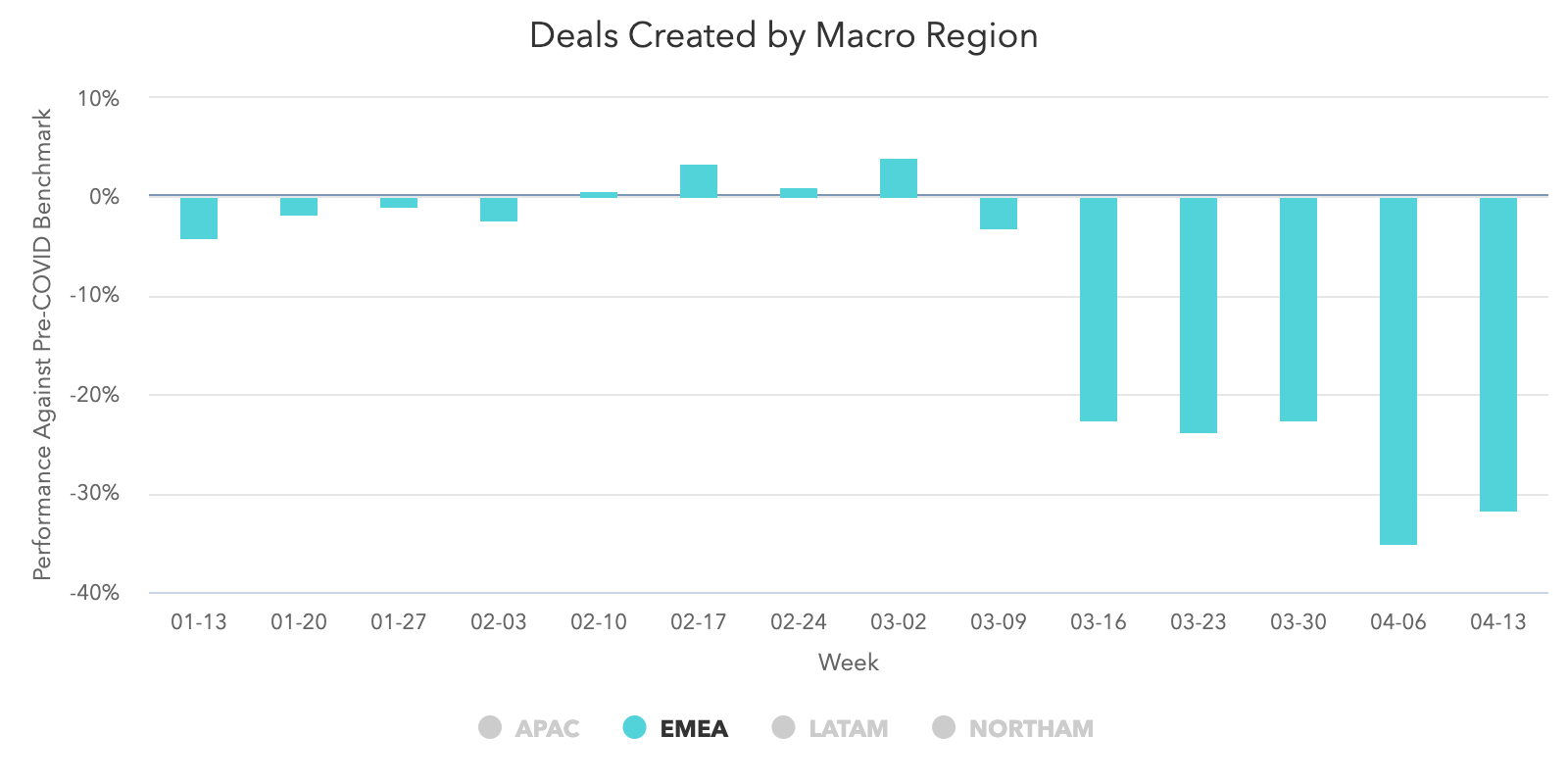 Deals-Created-EMEA