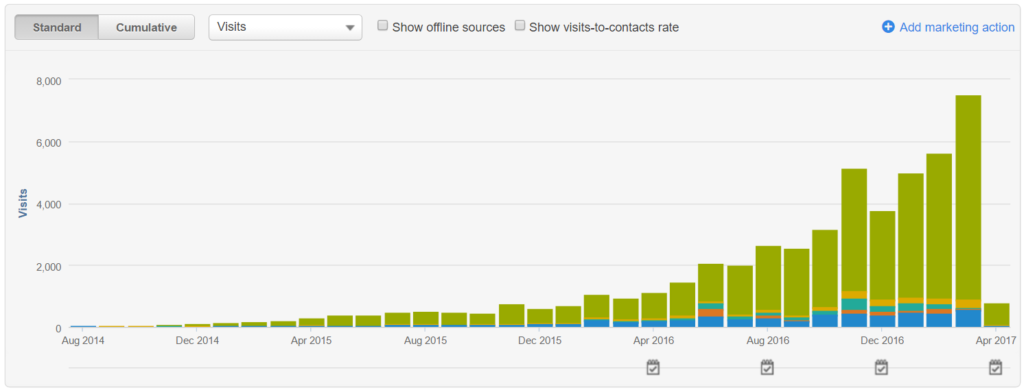 How to Publish 100 High-Impact Blog Posts This Year [Customer Story]