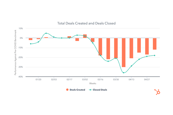 Deal Pipelines Trending Upward in May's Second Week [COVID-19 Benchmark Data]