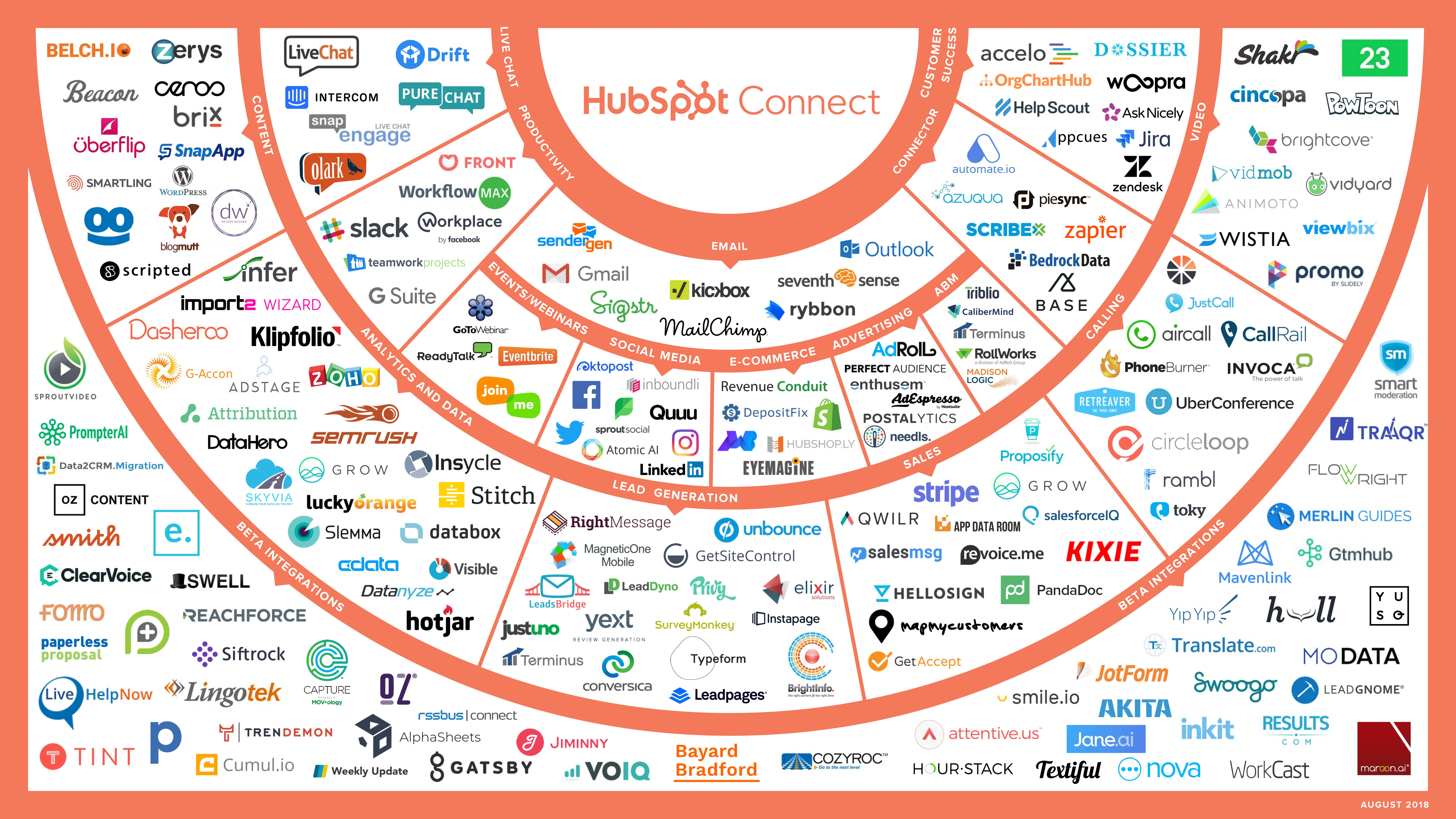 New HubSpot Product Integrations in August and September 2018