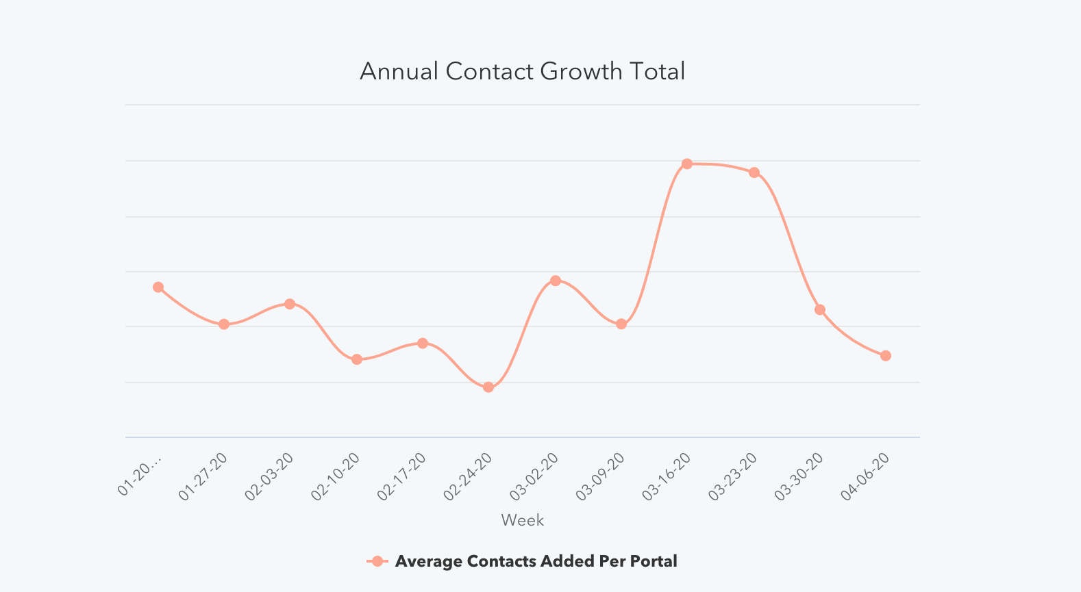 Annual Contact Growth Total