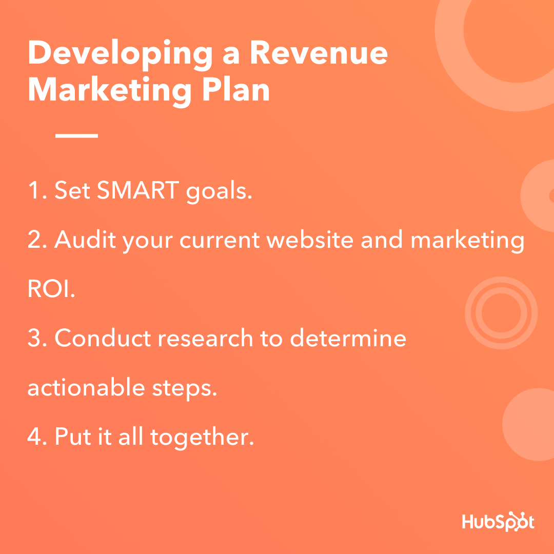 How to Develop a Revenue Marketing Plan