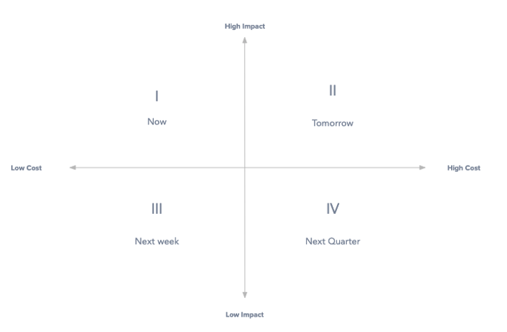 A prioritization matrix with an X-axis of low and high cost and a y-axis of high and low impact. Each quadrant references when to do the items in it — from left to right, now, tomorrow, next week, and next quarter.