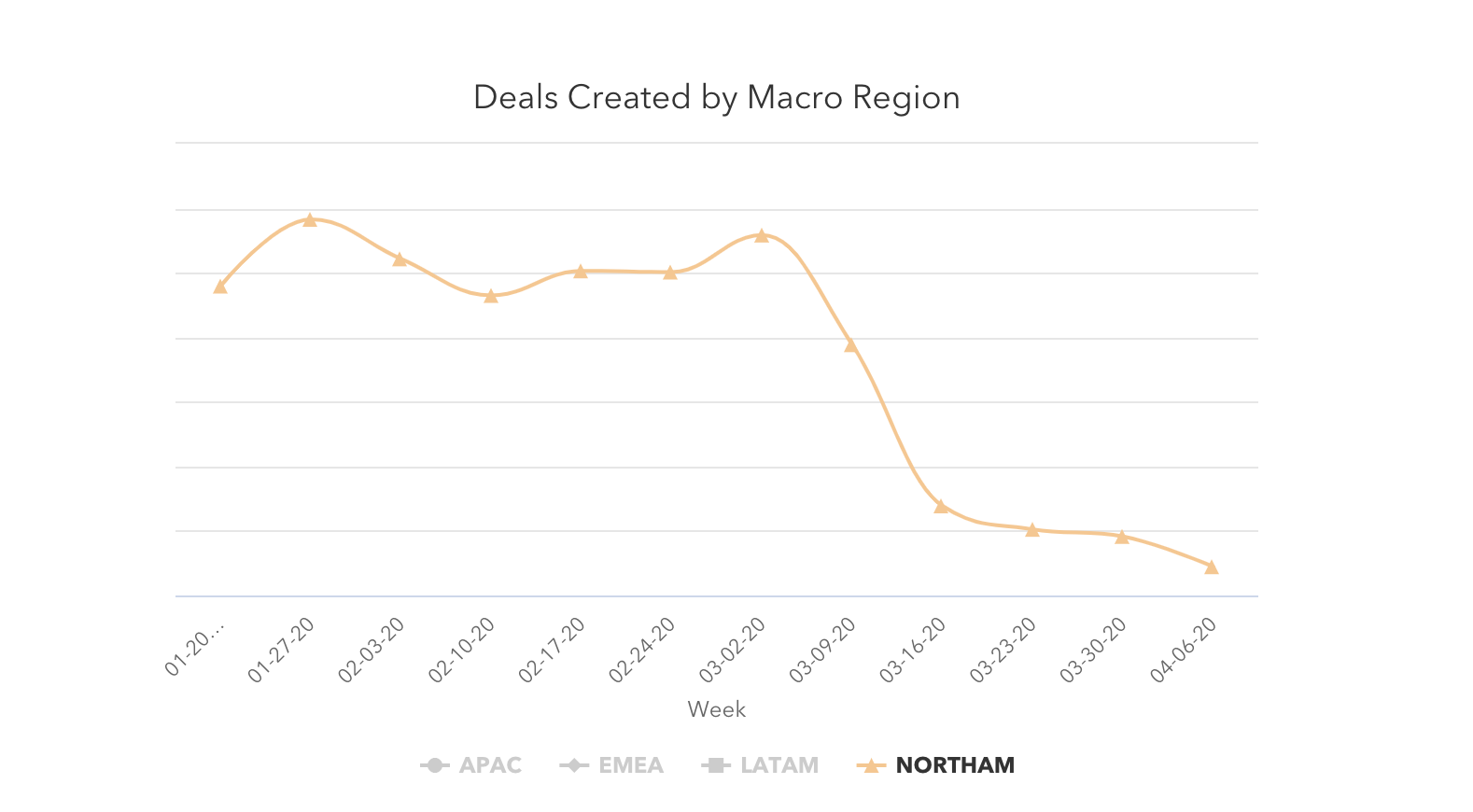 Deals created by macro region