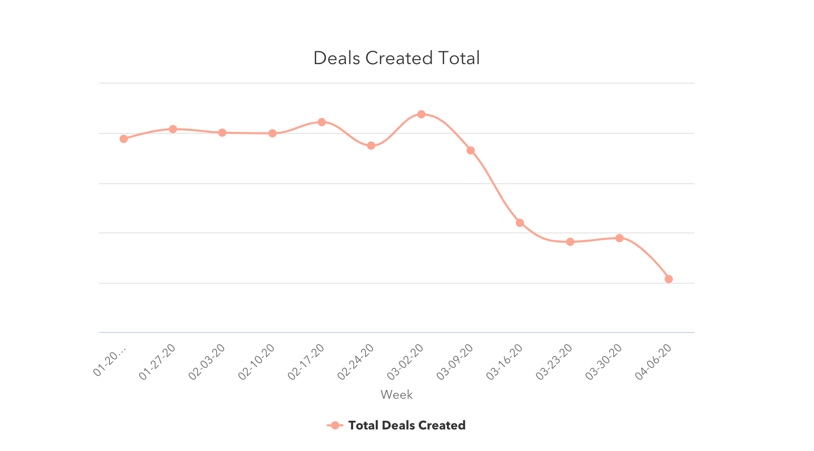 Deals created Total