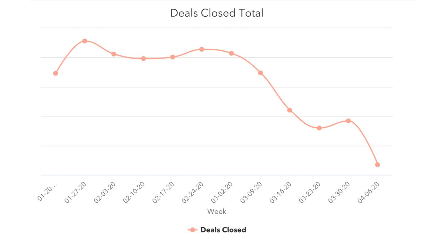 Deals closed total