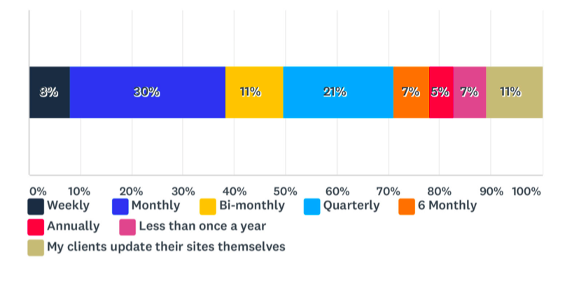 Essential Web Design Stats for 2020 [New Research] 5
