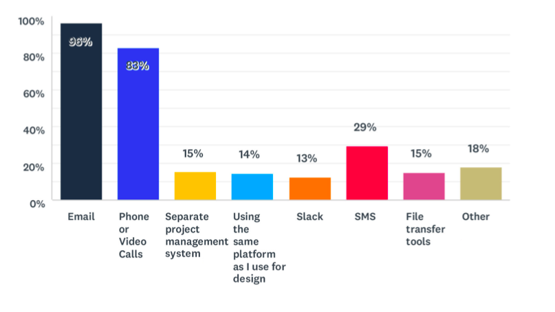 Essential Web Design Stats for 2020 [New Research] 6