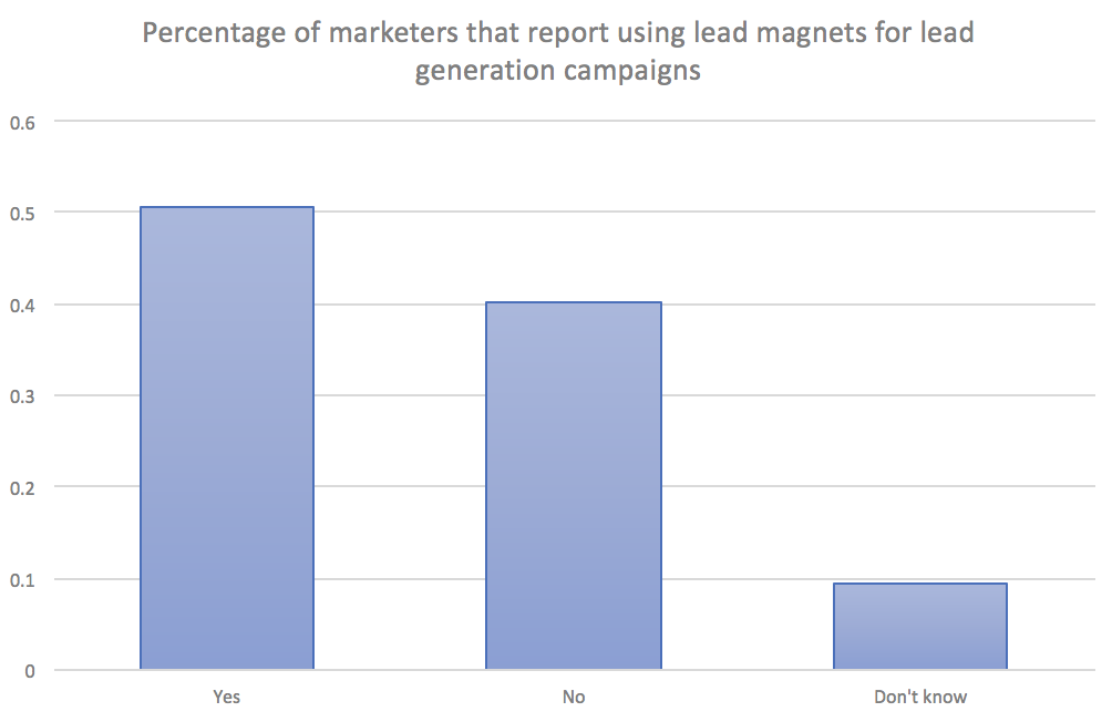 Forms Aren't Dead: The State of Email Lead Capture in 2019