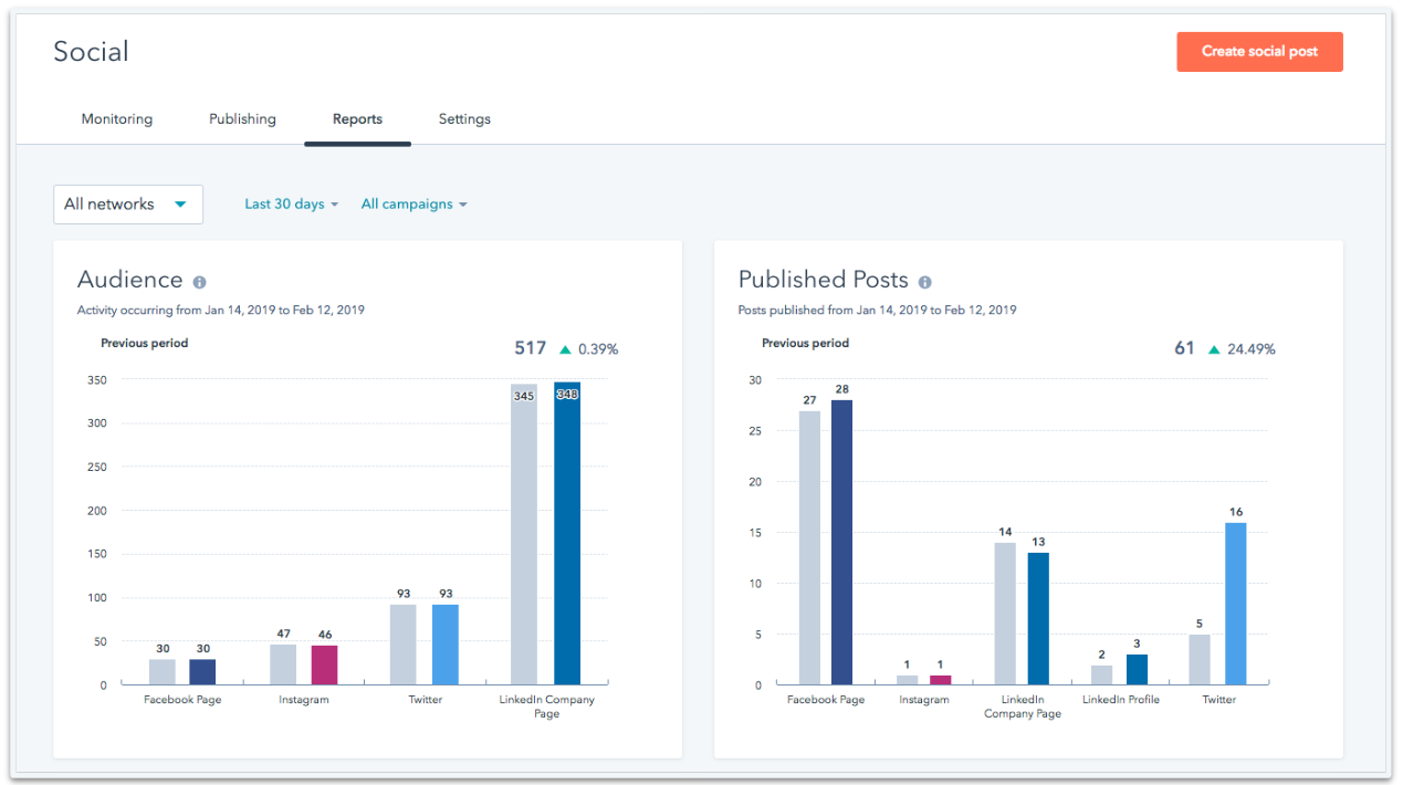 Publish Anywhere Social Reports