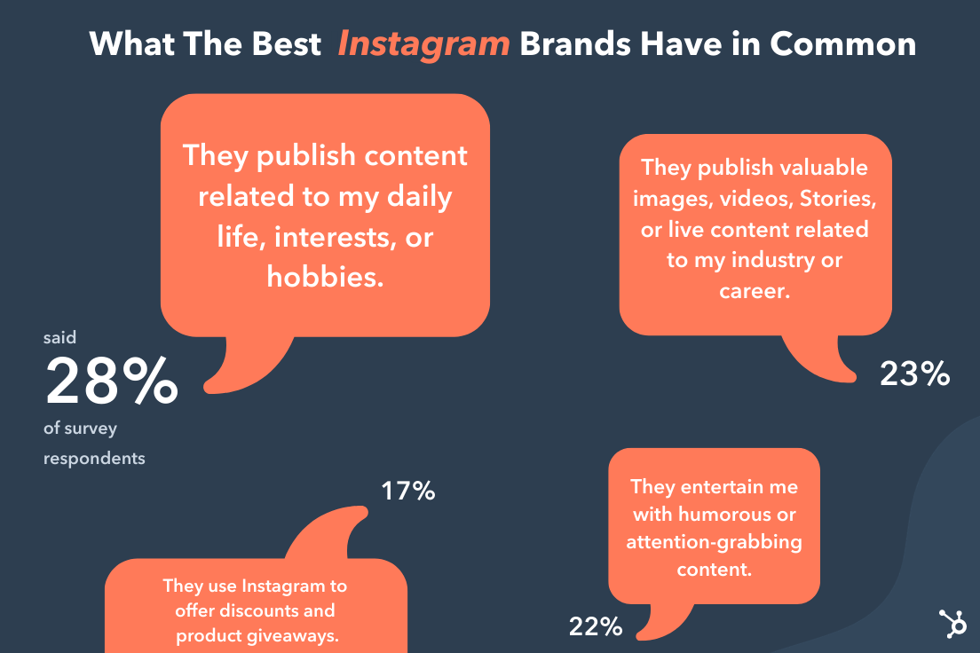 What the best Instagram brands have in common