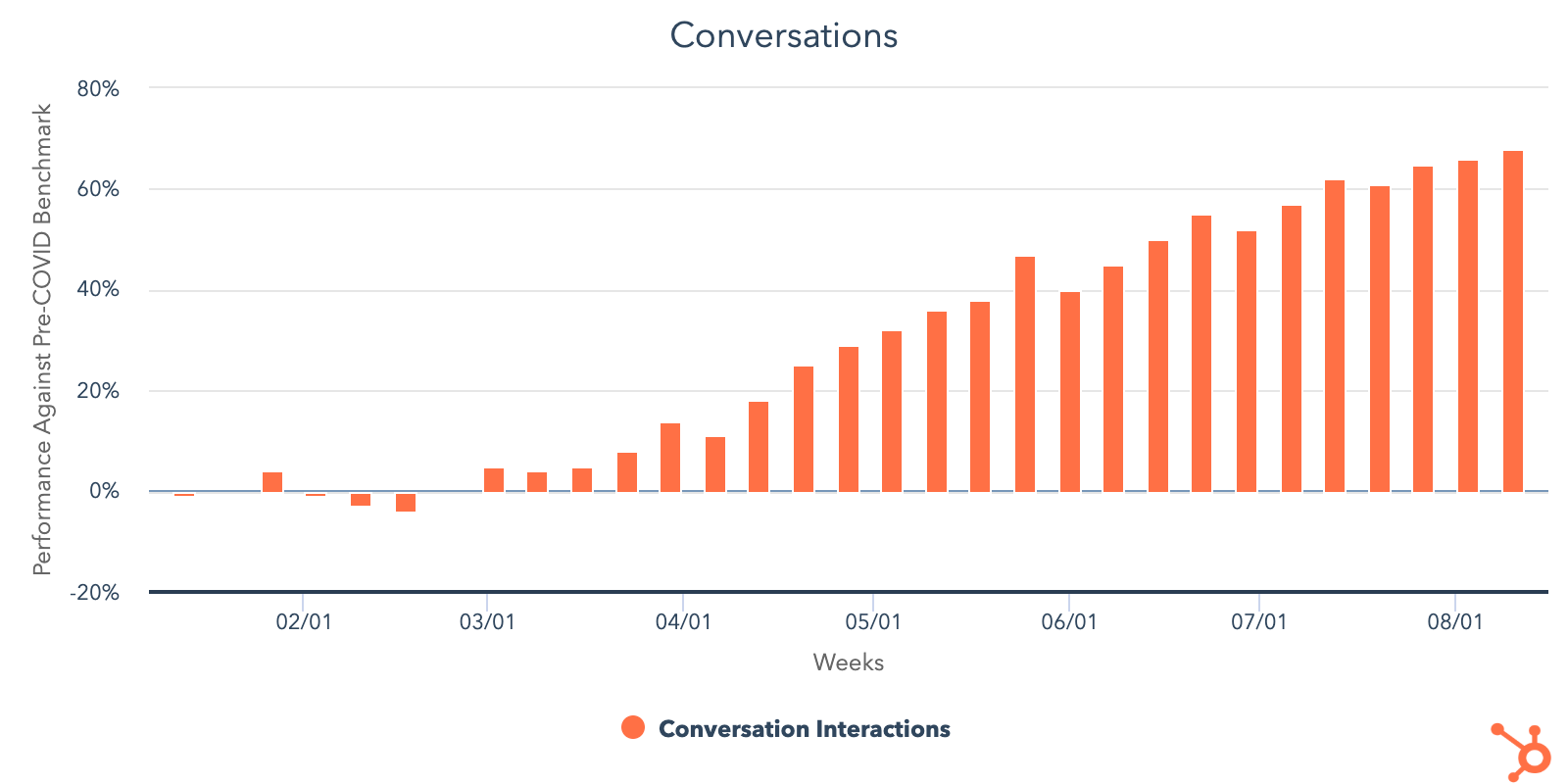 HubSpot-COVID-DATA