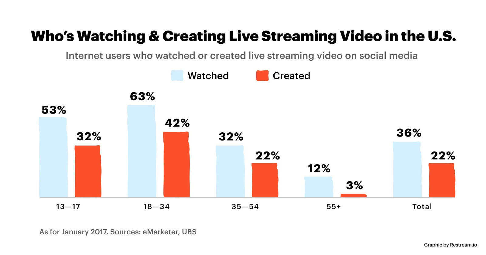 Creating-live-stream-video