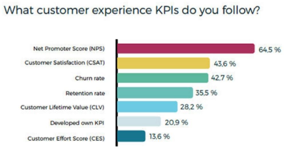 Customer-experience-KPI