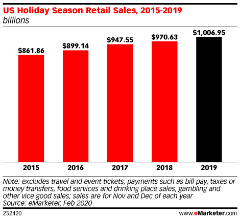 Emarketer-holiday-sales