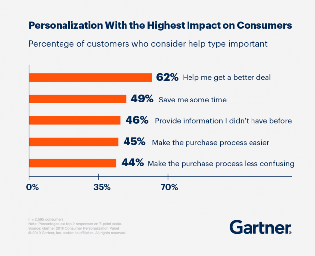 Gartner-personalization-customer-experience