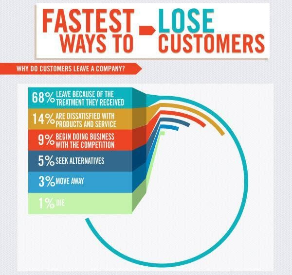 Customer-churn-stats