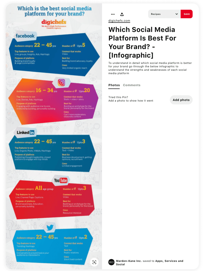 "an infographic on Pinterest by digichefs titled ""which is the best social media platform for your brand?'"