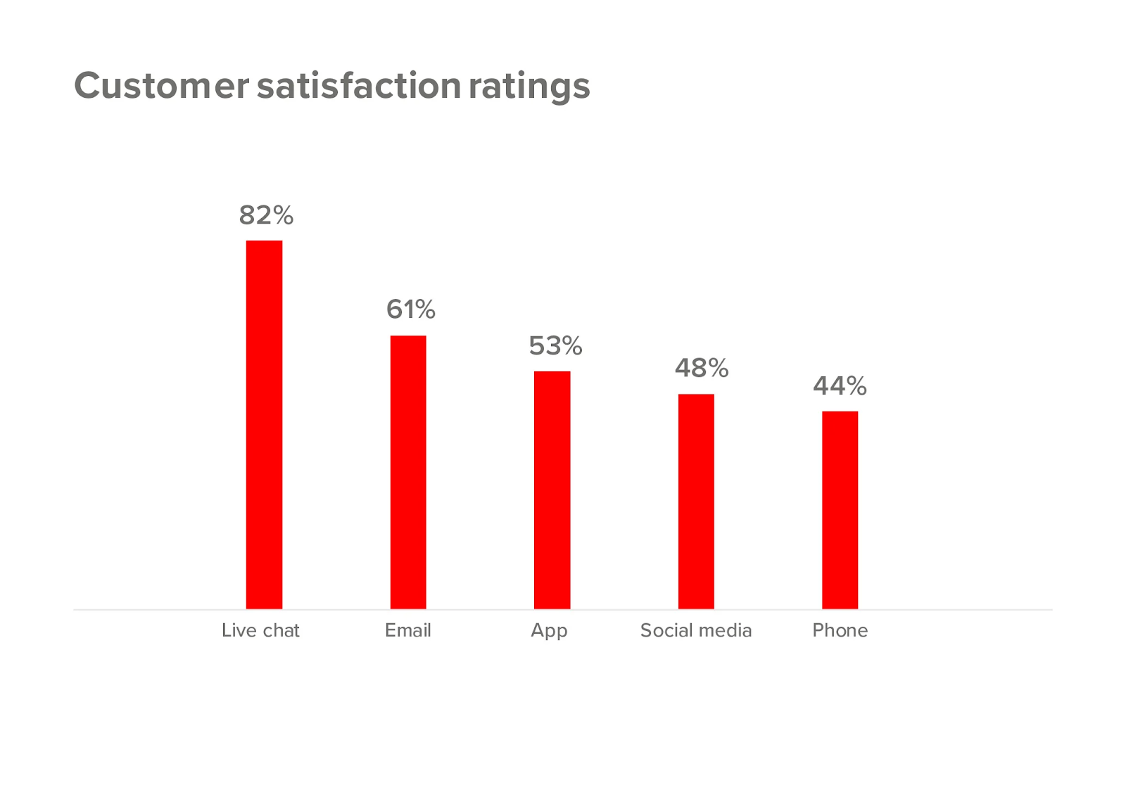 Customer-sastisfaction-livechat