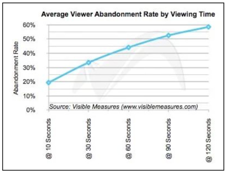 Average-viewing-abandon-rate