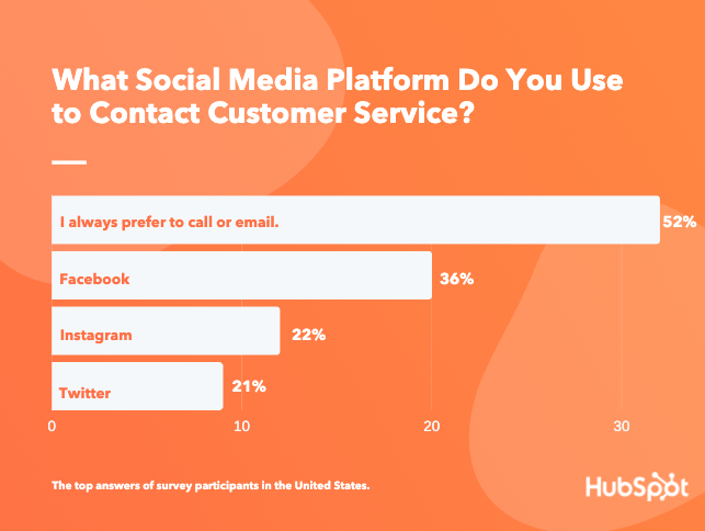 social-media-customer-service-platform