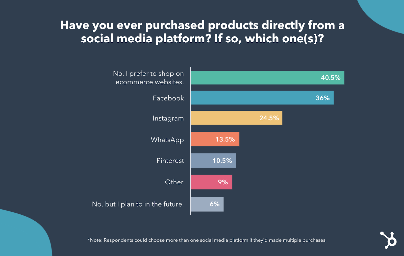 Do consumers shop on social media poll