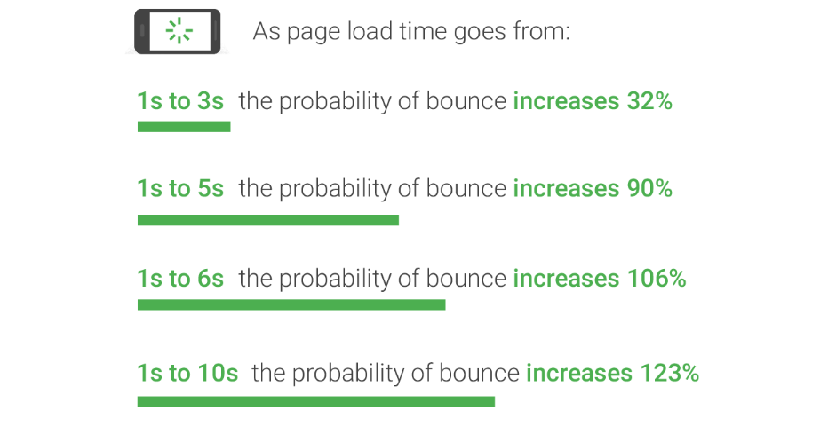 Mobile optimization tips : Improve page loading time