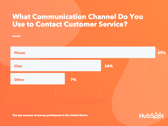 Do Customers More Frequently Use Chat or Phone Support? [HubSpot Data]