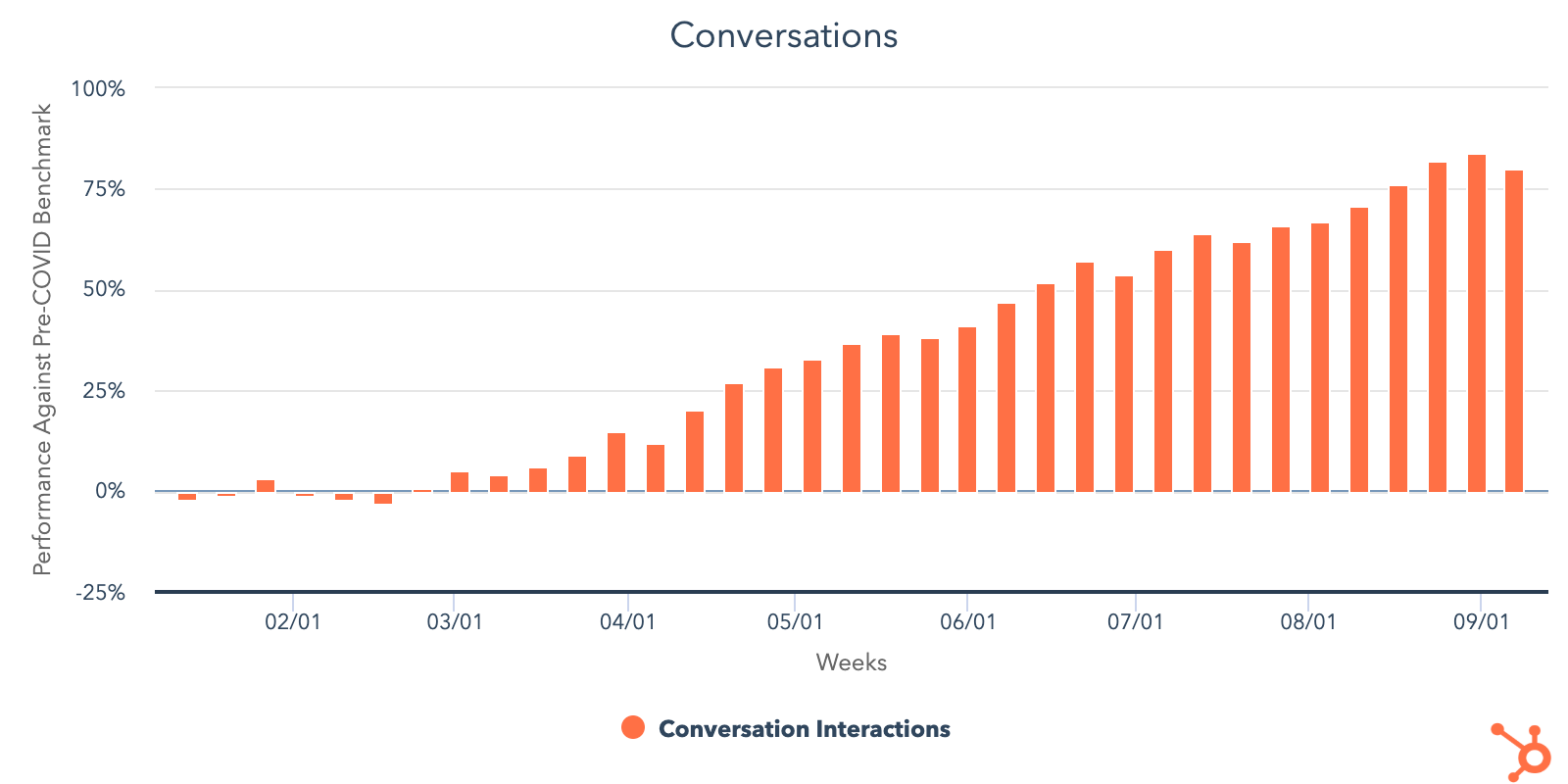 HubSpot-Conversation-COVID-data