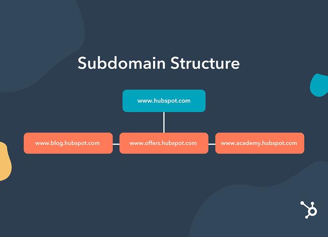 subdomain structure