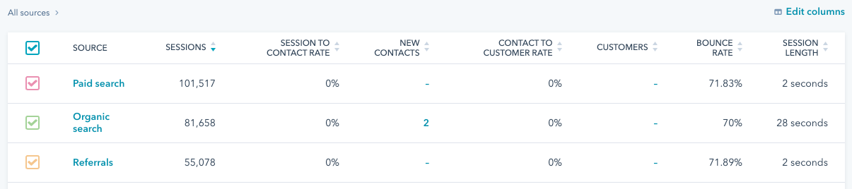 page analytics and traffic sources on HubSpot analytics