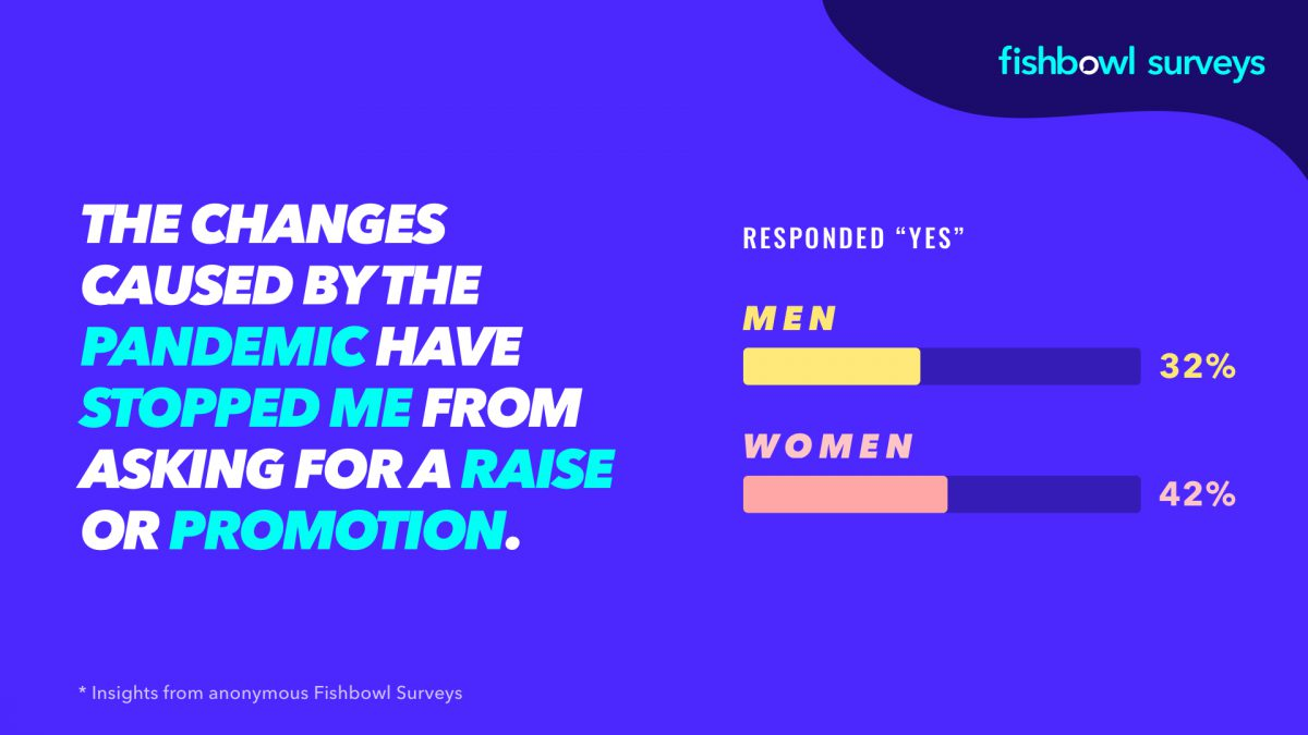 A Fishbowl poll shows more women avoided asking for raises in a pandemic.