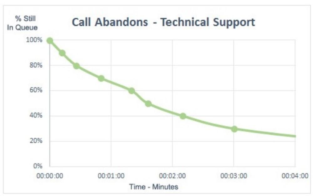 Call-abandons-rate