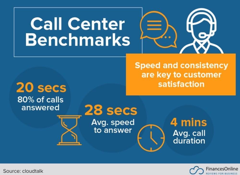 Call Center Response Time