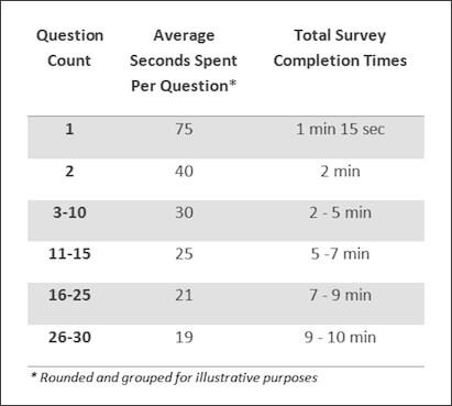 Survey-length