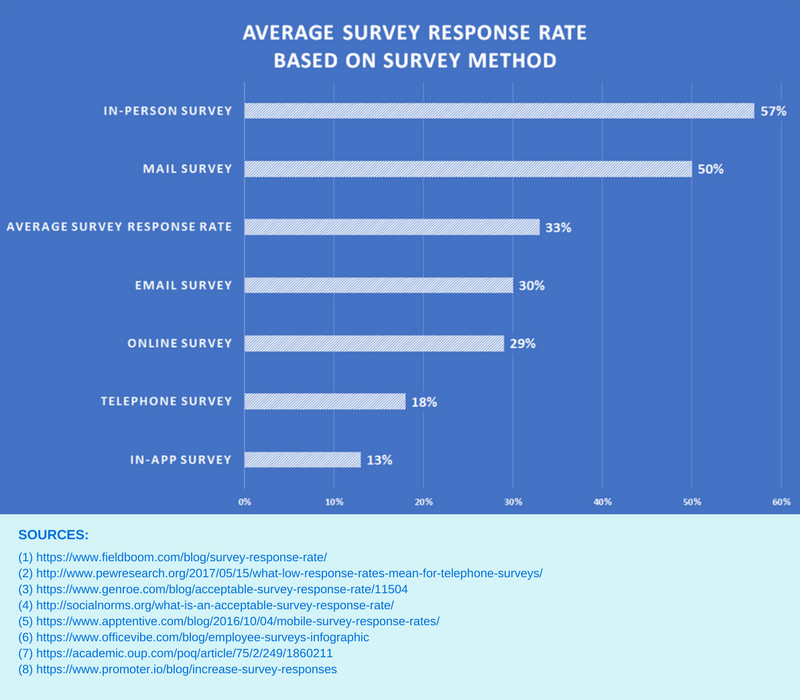 Average-survey-response-time