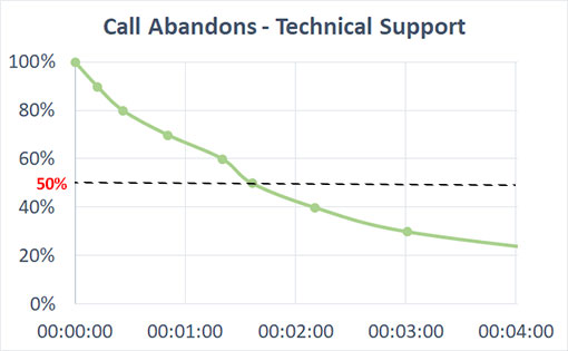 Call-abandonment-rate