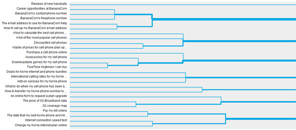Dendrogram-card-sorting