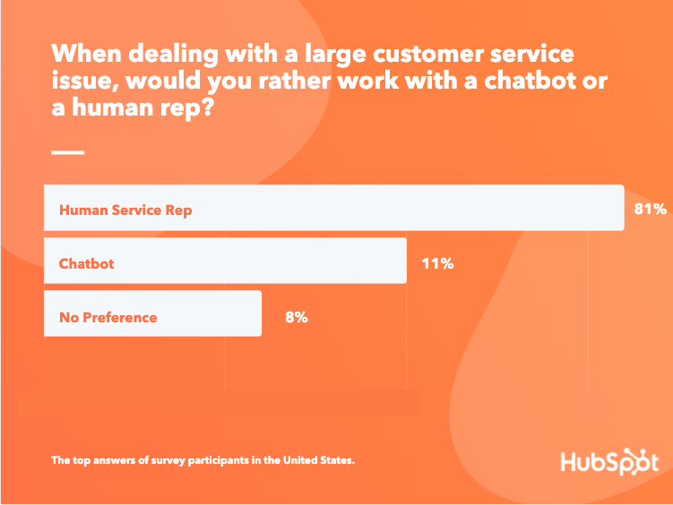 Do consumers prefer chatbots or humans for large customer service issues?
