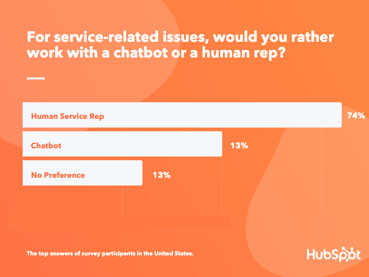 Do consumers prefer chatbots or humans for service-related issues?