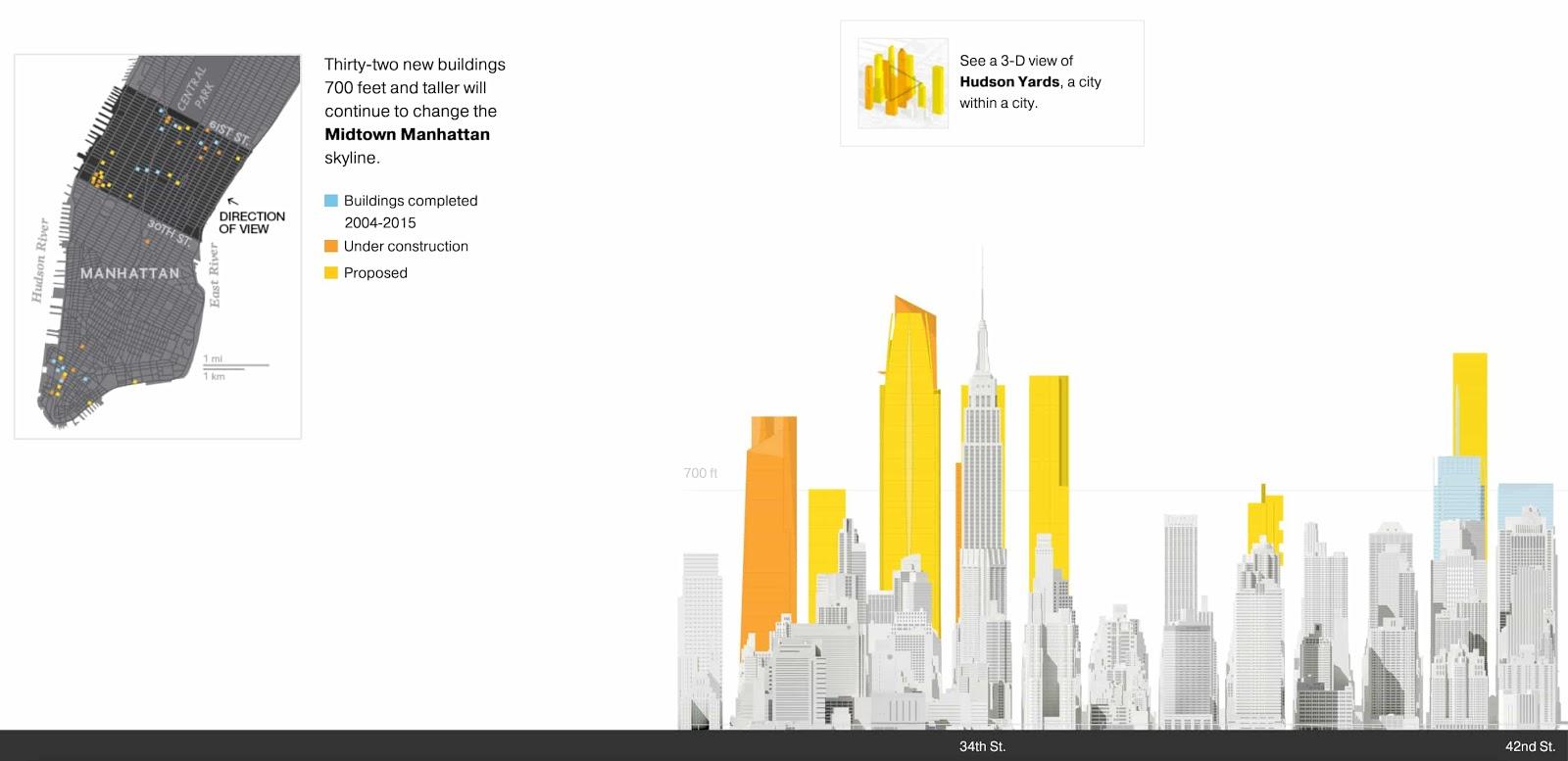 Interactive INfographic 4