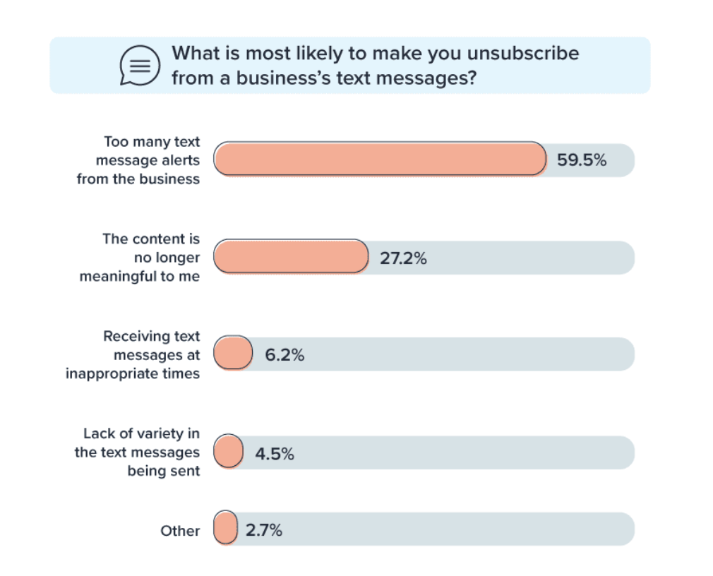 A chart shows that most people subscribe to text message alerts because they receive them frequently.